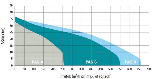 dieselové odvodňovacie čerpadlá graf